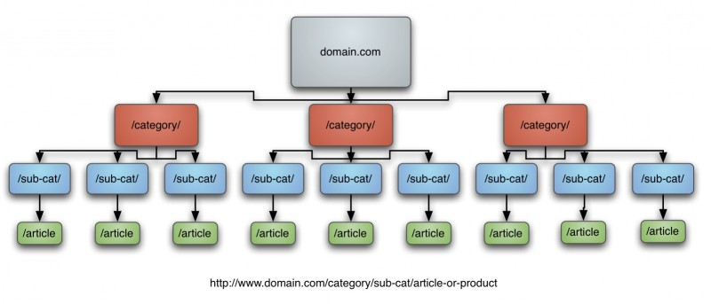 Why internal links are essential to your website | Colblog